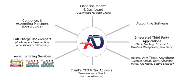 online-accounting-services-network-of-services